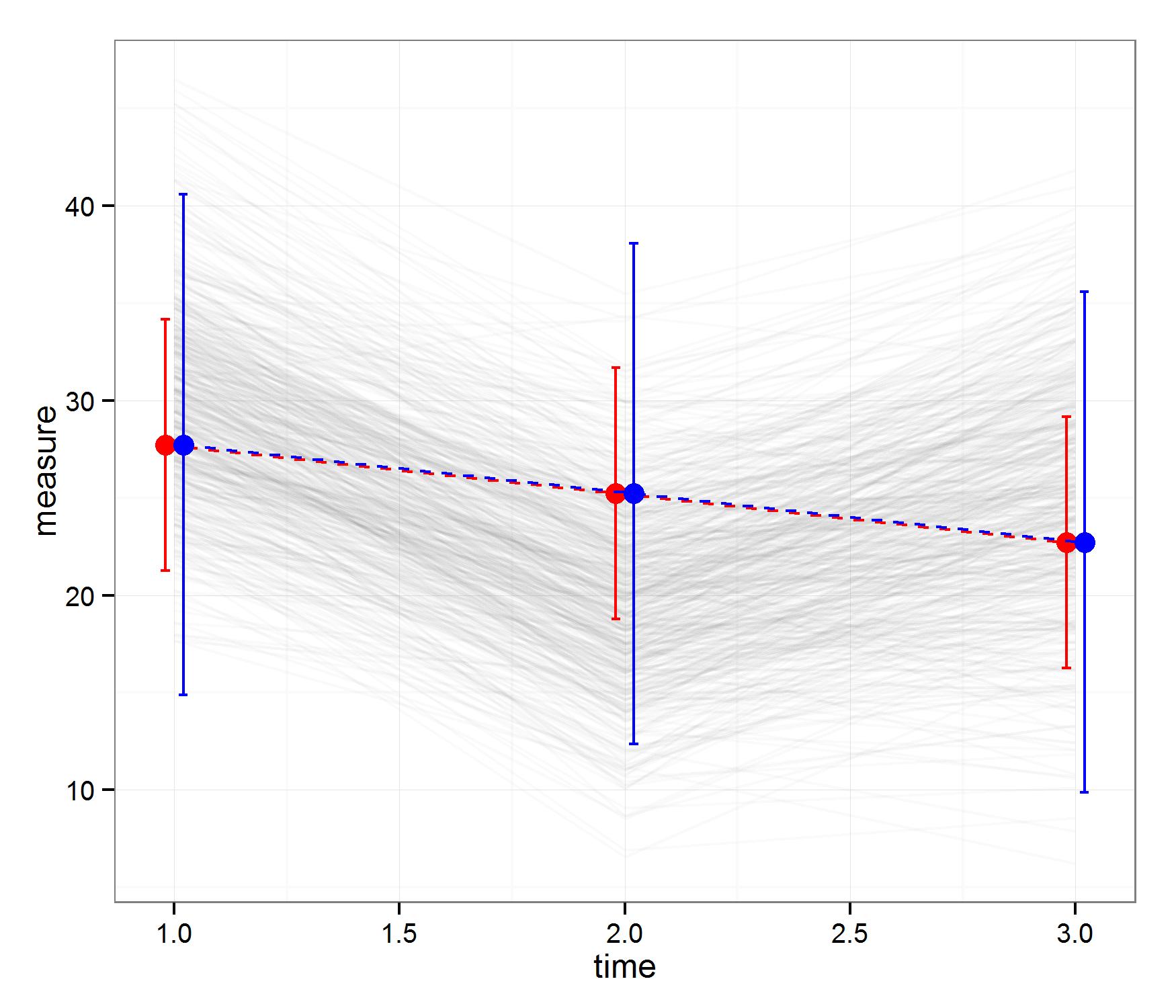 Analysing Longitudinal Data: Multilevel Growth Models (I) | DataScience+