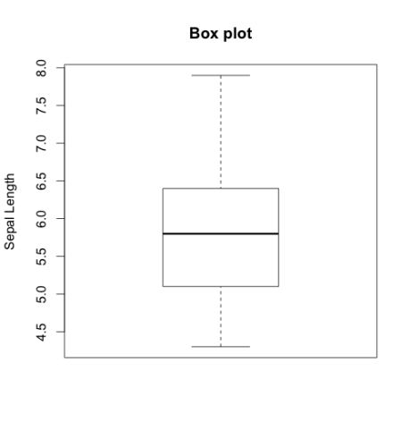 Use box plots to assess the distribution and to identify the outliers in your dataset