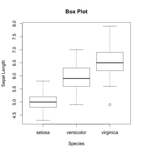 Plot-Box-plot-compare