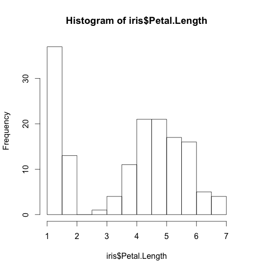 How to make Histogram with R | DataScience+