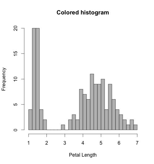 Rplot-breaks-histogram