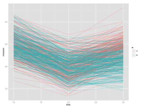 Rplot-for-logitudianl-data