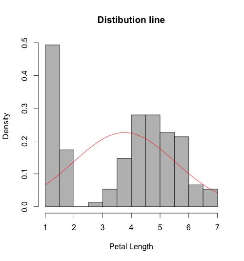Rplot-normal-distribution-histogram