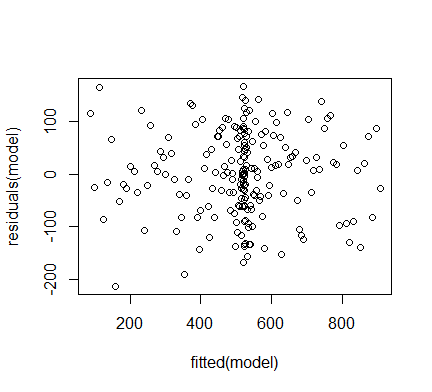 Fitting Polynomial Regression in R | DataScience+