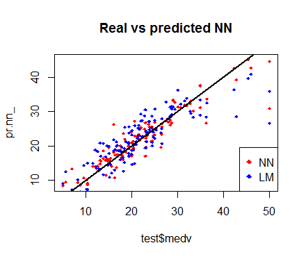 Fitting a Neural Network in R