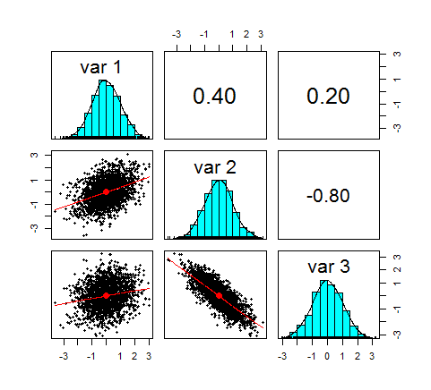 Modelling Dependence with Copulas in R