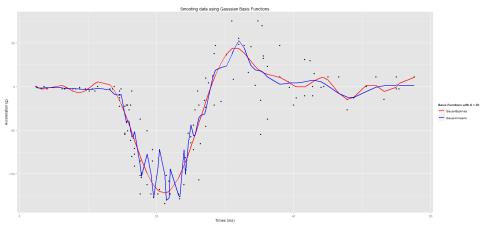 Smooth Gaussian Basis on Motorcycledata