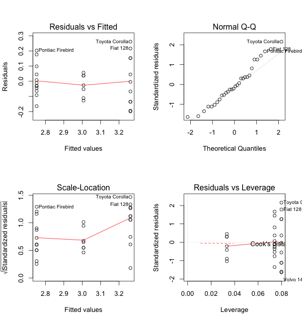 Correlation and linear regression datascience here is the plot for the model ccuart Gallery