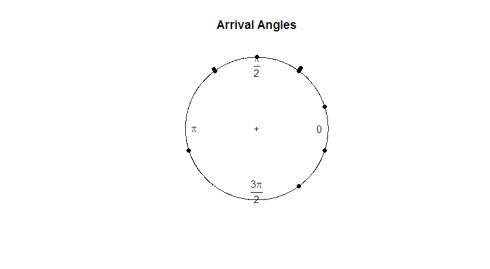 arrivalangle
