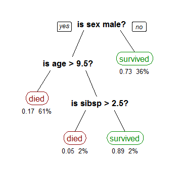 Using Decision Trees to Predict Infant Birth Weights