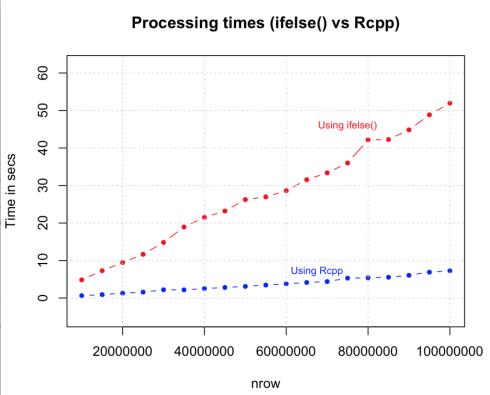 Strategies to Speedup R Code | R-bloggers