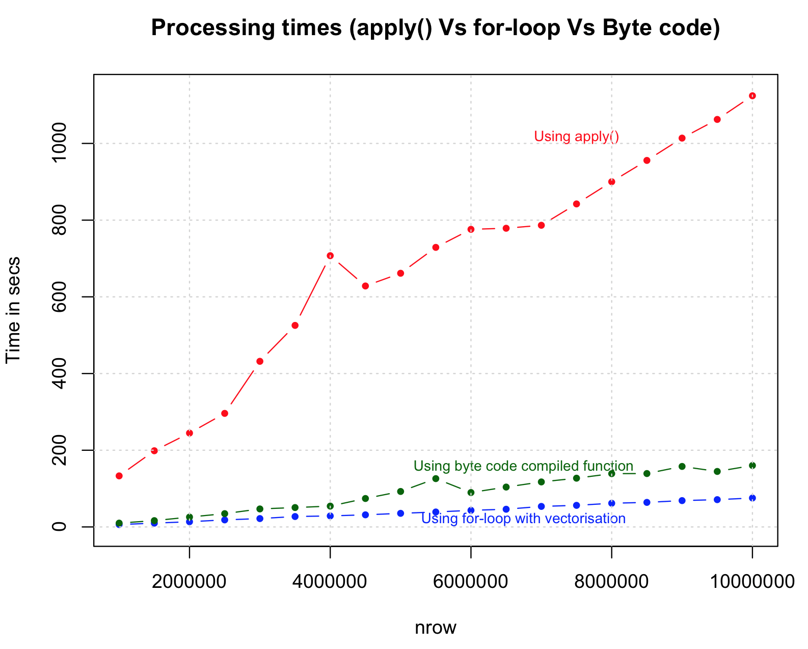 Strategies to Speedup R Code | DataScience+