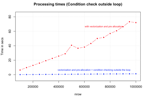 condition_checking_outside_loops