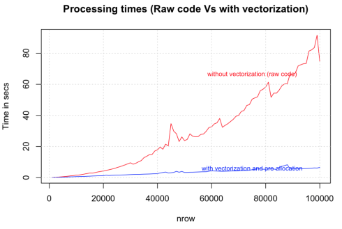 Strategies to Speedup R Code | R-bloggers