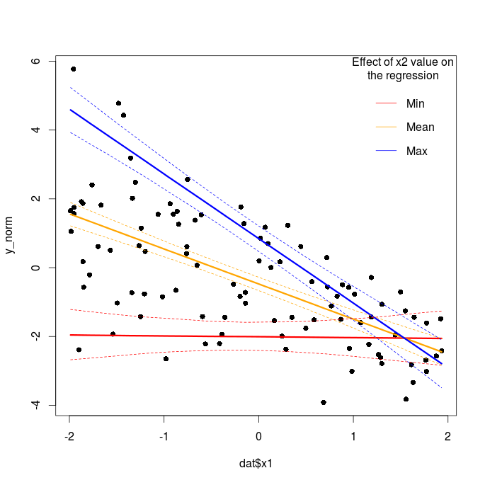 Bayesian regression with STAN: Part 1 normal regression