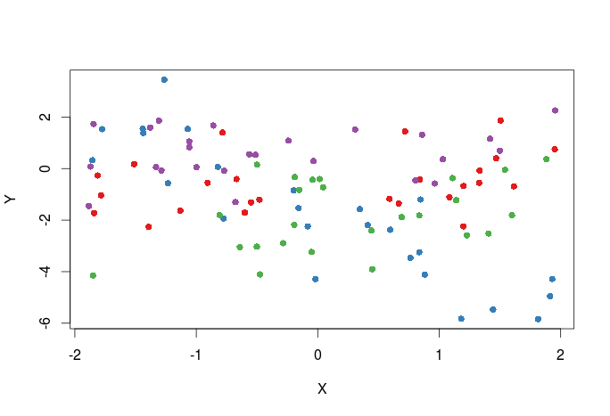 Mastering R Plot – Part 1: colors, legends and lines