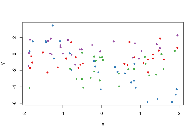 Mastering R Plot – Part 1: colors, legends and lines | DataScience+