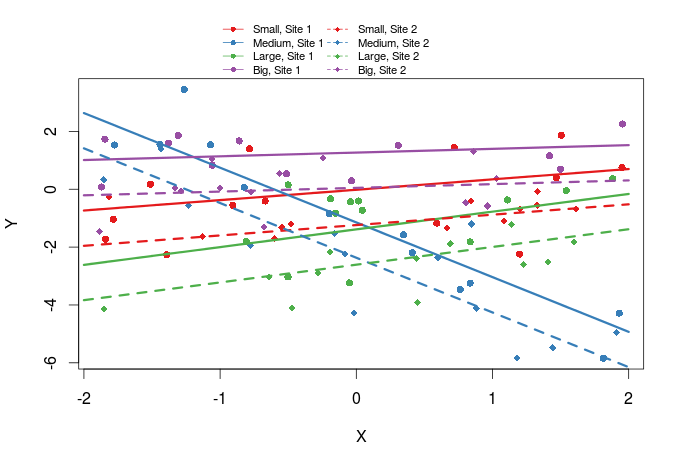 Mastering R Plot – Part 1: colors, legends and lines | R