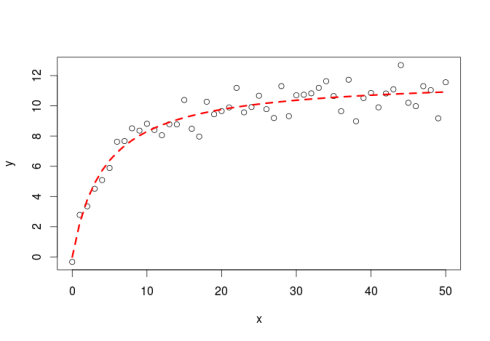 First steps with Non-Linear Regression in R