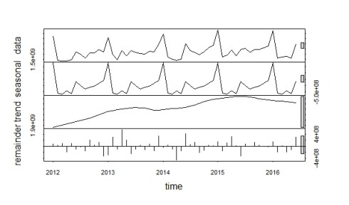 An Introduction to Time Series with JSON Data