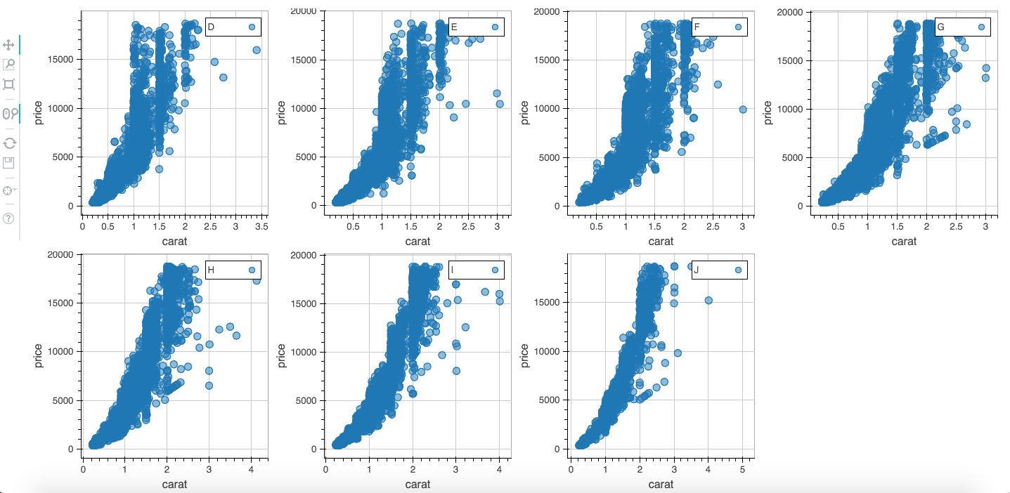 Interactive plotting with rbokeh | DataScience+
