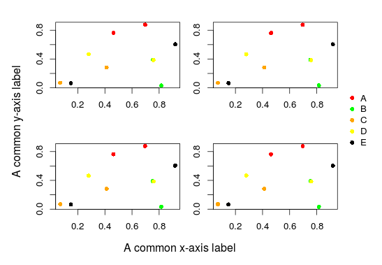 Mastering R plot – Part 3: Outer margins | DataScience+