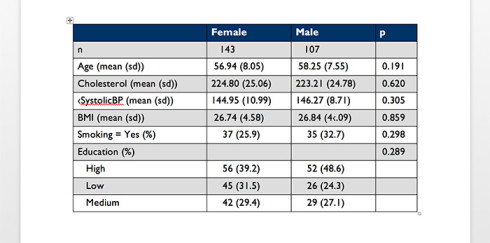 Table 1 and the Characteristics of Study Population
