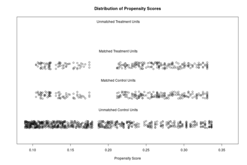 How to use R for matching samples (propensity score)