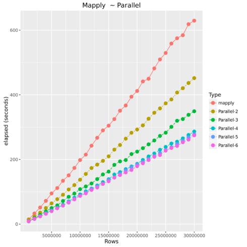mapply_para1
