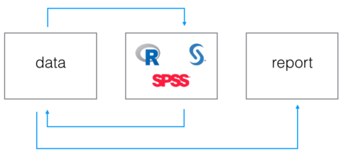 Streamline your analyses linking R to SAS: the workfloweR experiment