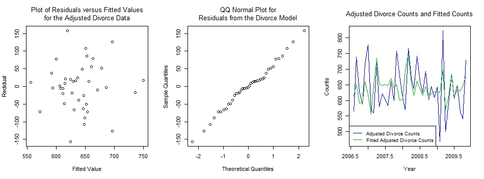 residual vs fitted, QQ, and data with fitted plots