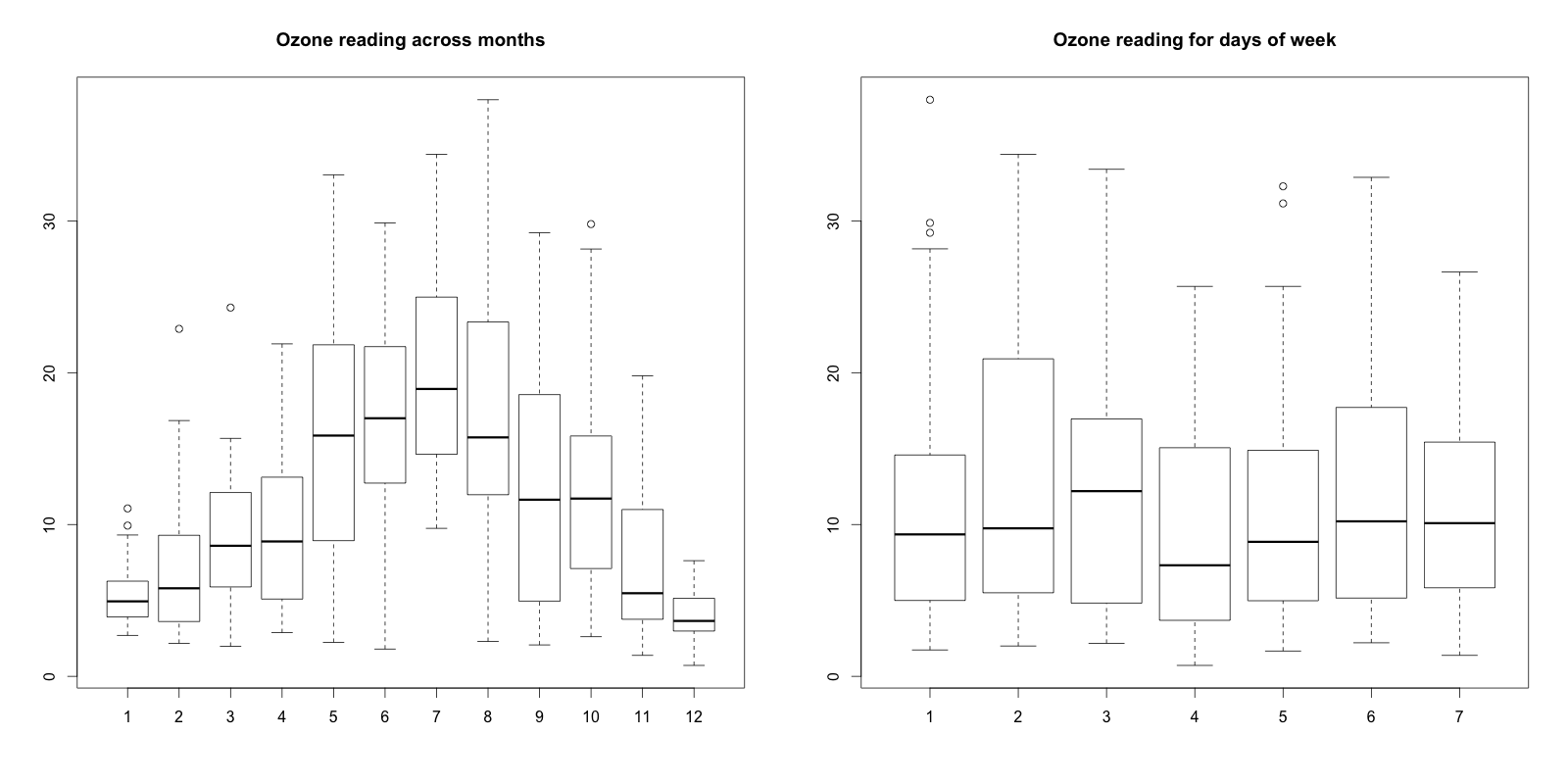 Outlier detection and treatment with R   DataScience+