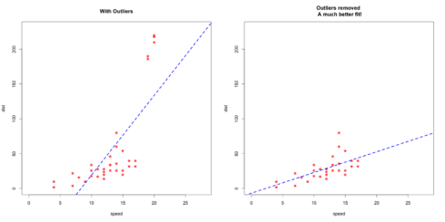 Outlier detection and treatment with R | R-bloggers