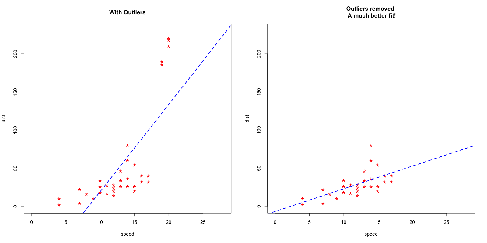 Outlier detection and treatment with R | DataScience+