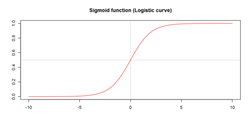 Logistic Regression Regularized with Optimization | R-bloggers