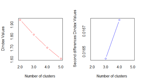 Finding Optimal Number of Clusters | R-bloggers