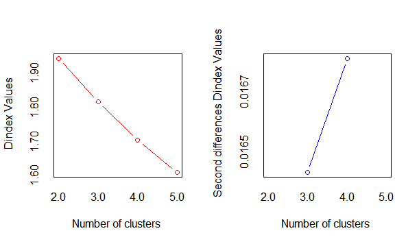 Finding Optimal Number of Clusters | DataScience+
