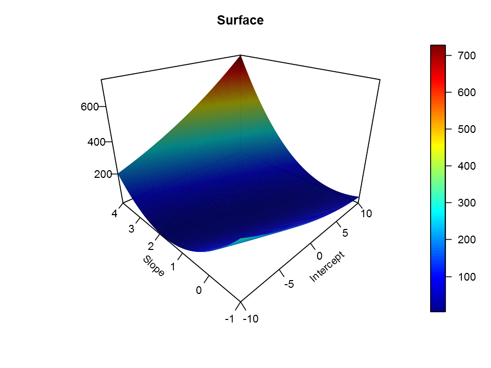Analytical and Numerical Solutions to Linear Regression