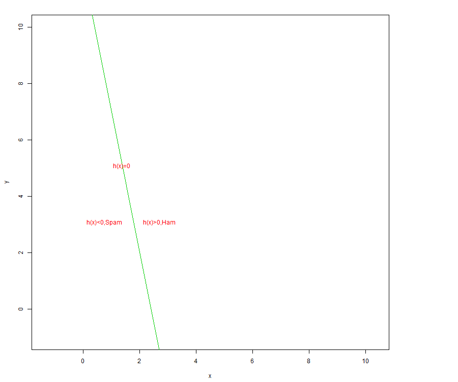 Understanding Linear SVM with R