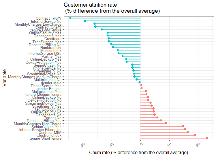 Using MCA and variable clustering in R for insights in customer