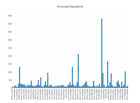 Plotting Data Online via Plotly and Python | R-bloggers