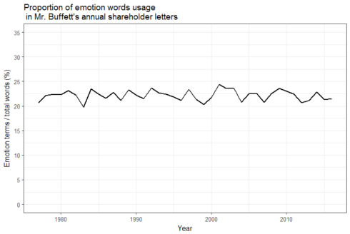 Parsing Text for Emotion Terms: Analysis & Visualization Using R: Updated Analysis