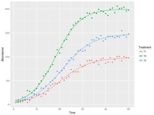 Second step with non-linear regression: adding predictors