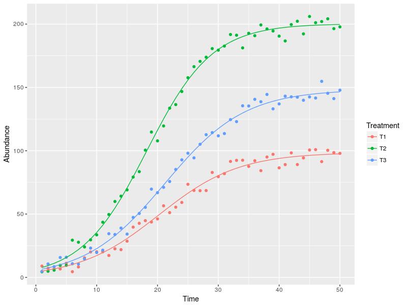 Second step with non-linear regression: adding predictors