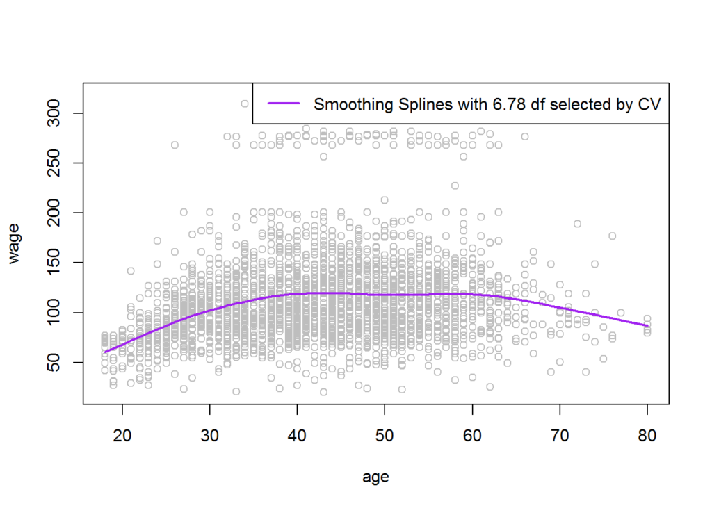 Cubic and Smoothing Splines in R | R-bloggers