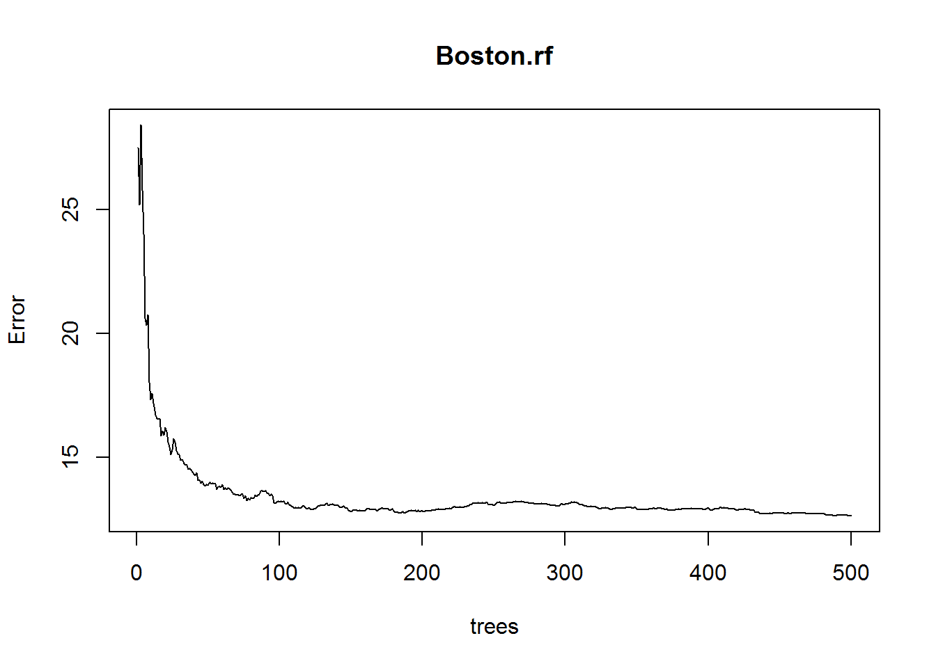 Random Forests in R   DataScience+