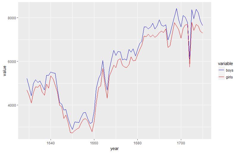 ARIMA模型与干预分析