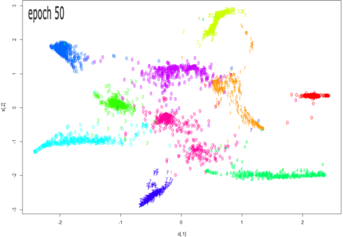 Multi-Dimensional Reduction and Visualisation with t-SNE