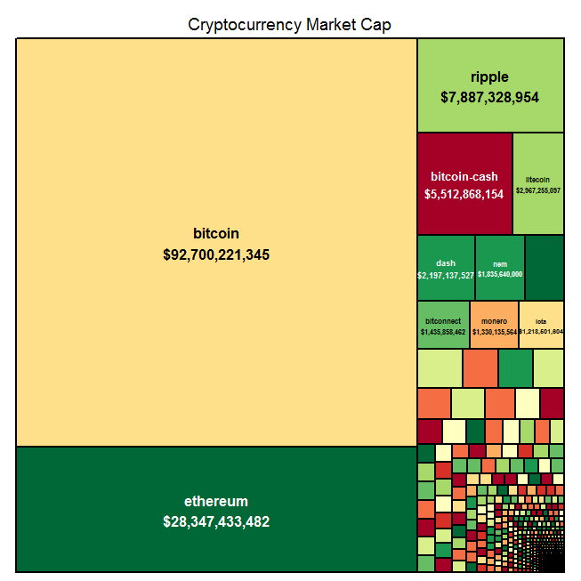 cryptocurrency market cap market share