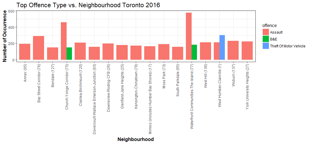 Exploring, Clustering, and Mapping Toronto's Crimes